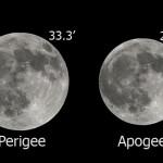 Lunar Apogee & Perigee