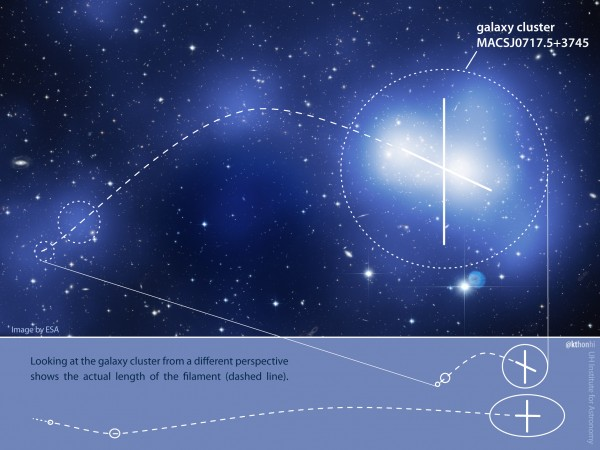 Reconstruction of a dark matter filament superimposed on the galaxy cluster.  Credit: Image by ESA. Additional elements by K. Teramura, Univ. Hawaii Institute for Astronomy