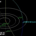 C/2014 Q2 Lovejoy Orbit Diagram