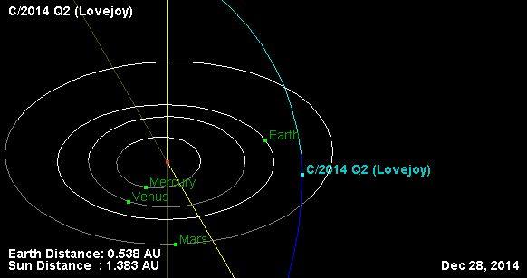 C/2014 Q2 Lovejoy Orbit Diagram