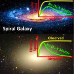 Stellar Velocity in a Galaxy