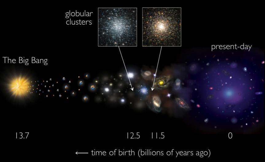 Cosmic Timeline of Globular Clusters