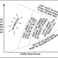 XKCD Photo Library Management