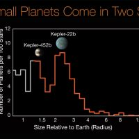 Distribution of Exoplanet Sizes