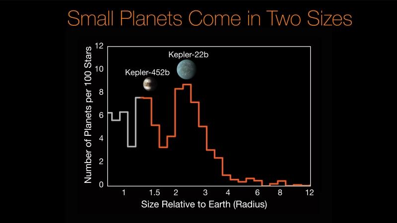 Distribution of Exoplanet Sizes
